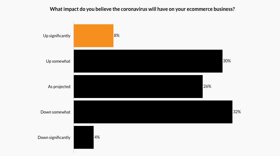 Impactul coronavirus asupra afacerilor eCommerce