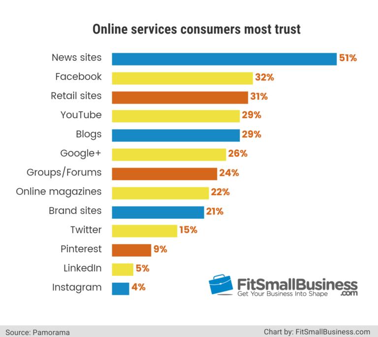 eCommerce - increderea clientilor in bloguri