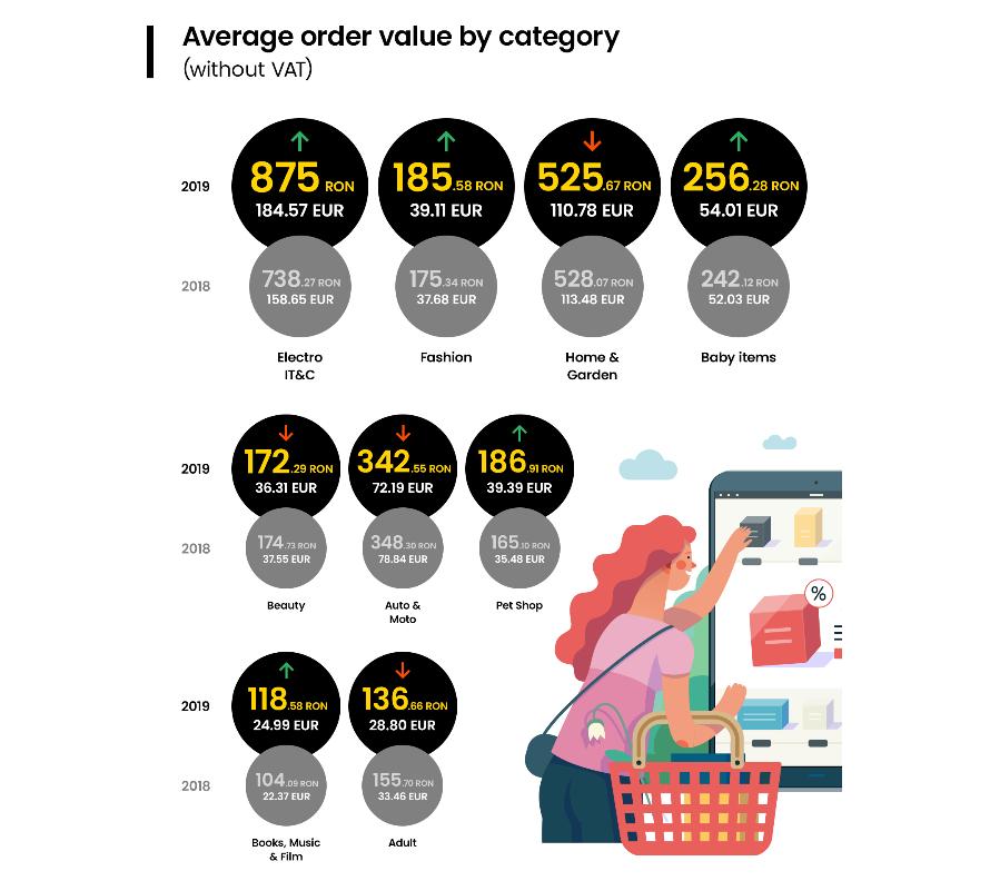 Valori KPI categorii produse