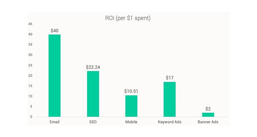 eCommerce - vinde mai mult prin email marketing